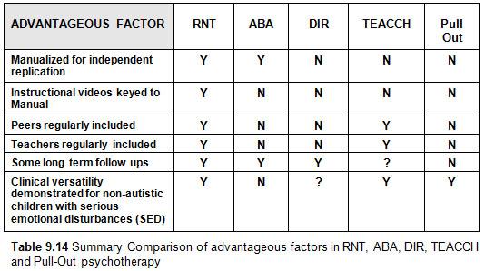 RRAdvantageousFactor